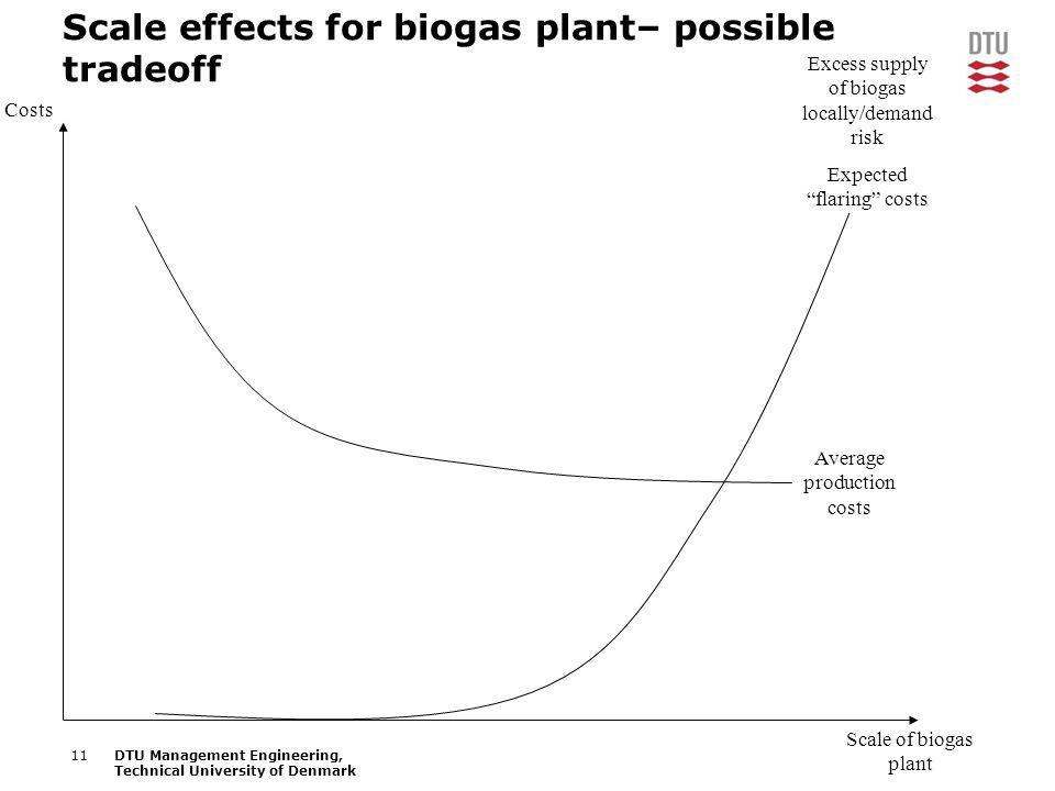 11DTU Management Engineering, Technical University of Denmark Scale effects for biogas plant– possible tradeoff Scale of biogas plant Costs Average pr