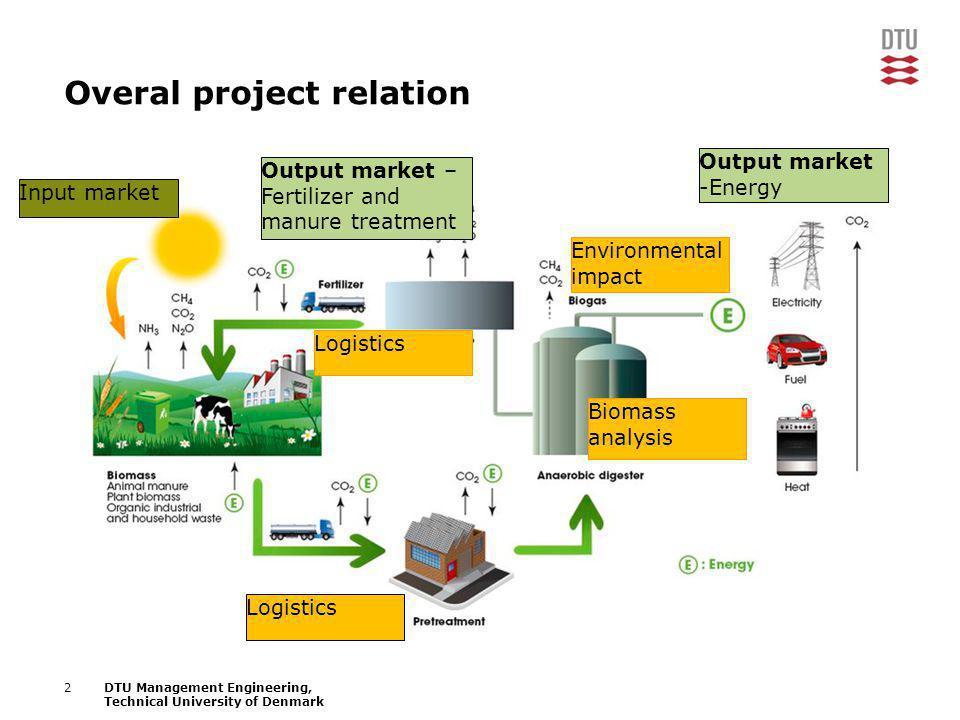 3DTU Management Engineering, Technical University of Denmark WP1 Input markets Output markets Fertilizer and manure treatment Output markets Energy markets Certificates.