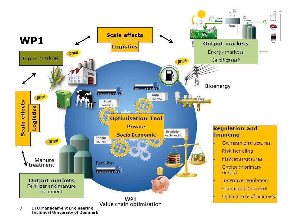 3DTU Management Engineering, Technical University of Denmark WP1 Input markets Output markets Fertilizer and manure treatment Output markets Energy ma