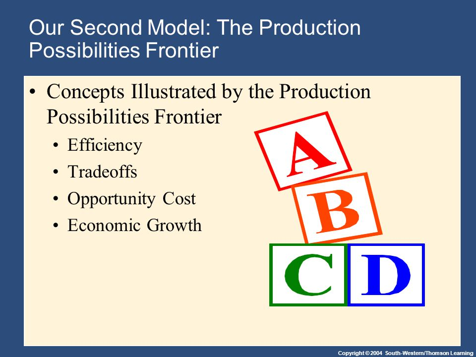 Copyright © 2004 South-Western/Thomson Learning Our Second Model: The Production Possibilities Frontier Concepts Illustrated by the Production Possibilities Frontier Efficiency Tradeoffs Opportunity Cost Economic Growth