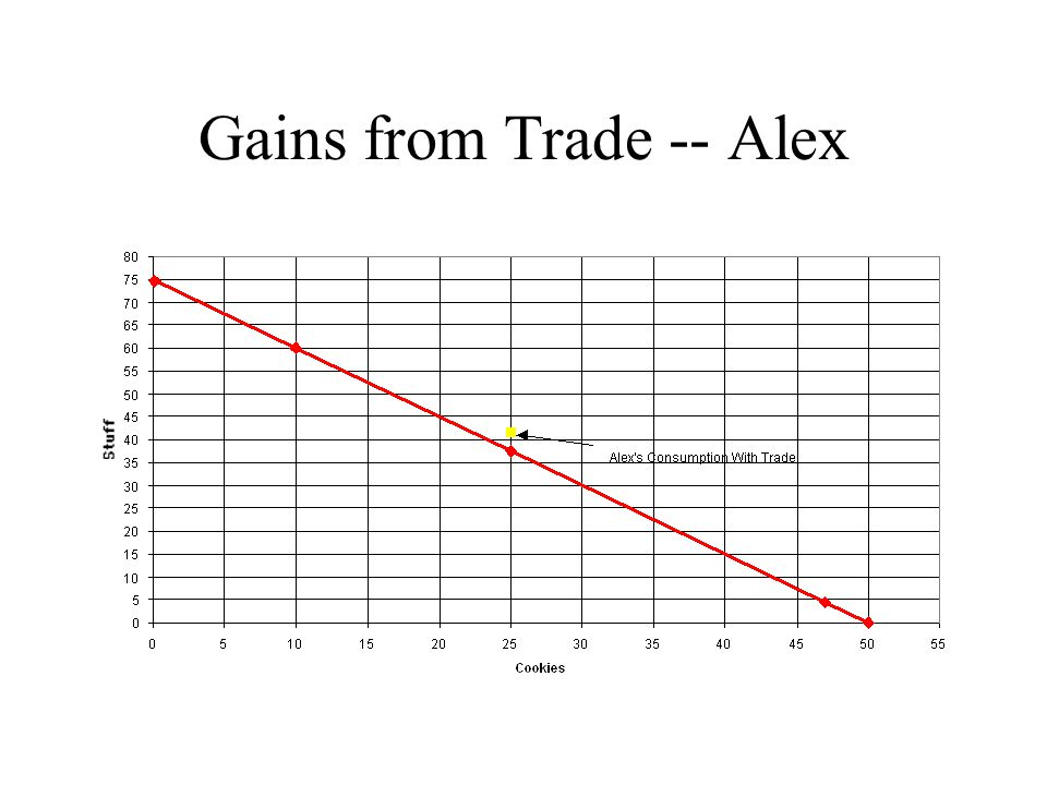 Gains from Trade -- Pat
