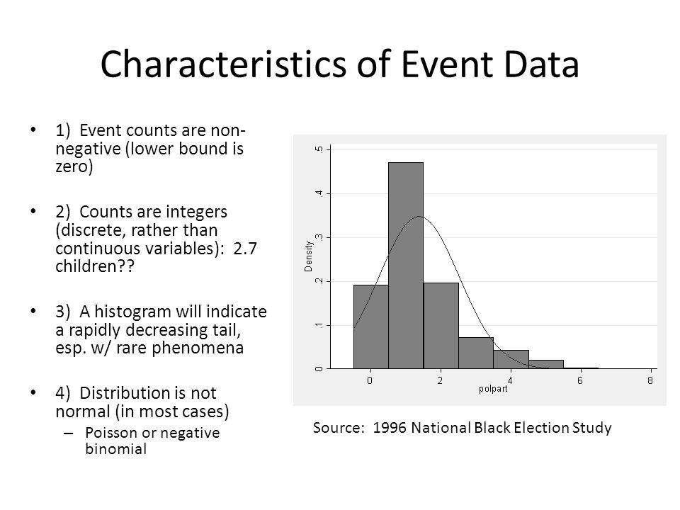 Characteristics of Event Data 1) Event counts are non- negative (lower bound is zero) 2) Counts are integers (discrete, rather than continuous variables): 2.7 children .