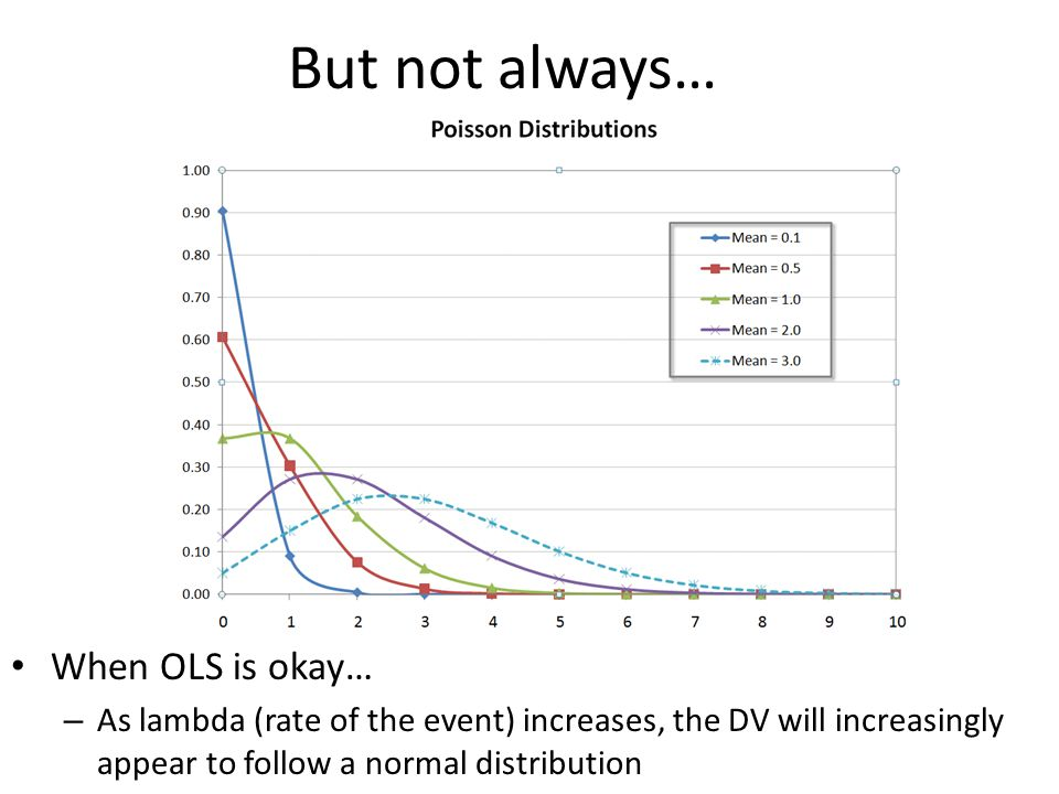 But not always… When OLS is okay… – As lambda (rate of the event) increases, the DV will increasingly appear to follow a normal distribution