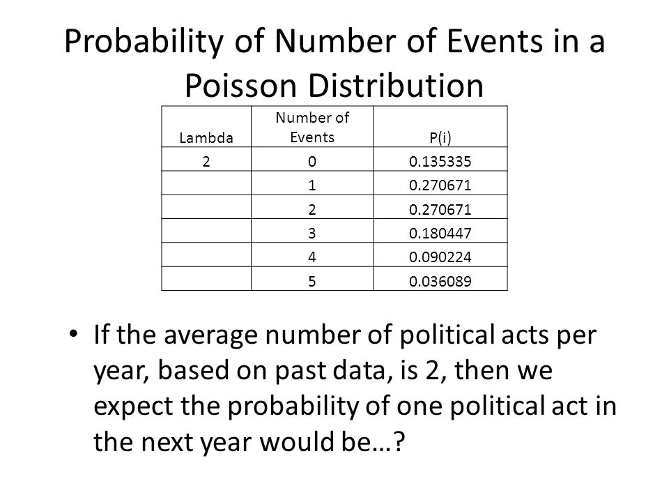 Probability of Number of Events in a Poisson Distribution If the average number of political acts per year, based on past data, is 2, then we expect the probability of one political act in the next year would be….