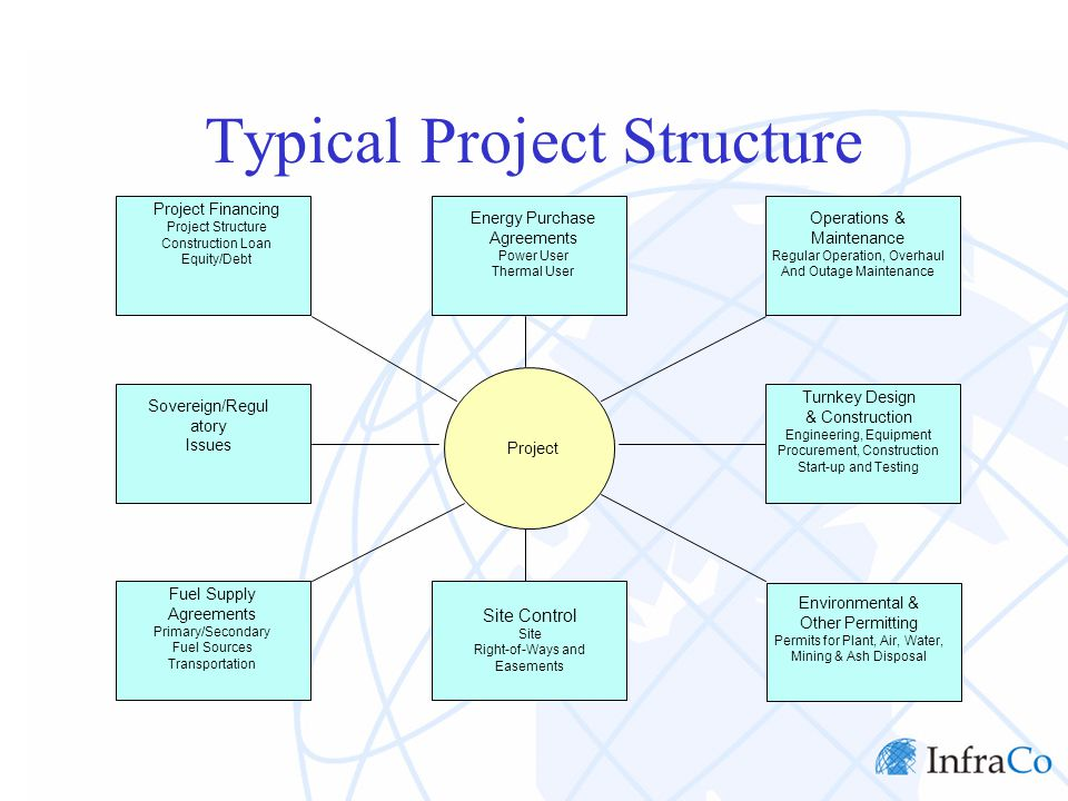 Typical Project Structure Project Financing Project Structure Construction Loan Equity/Debt Energy Purchase Agreements Power User Thermal User Operati
