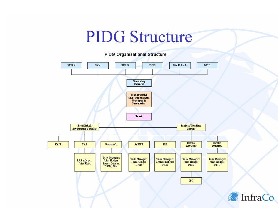 PIDG Structure
