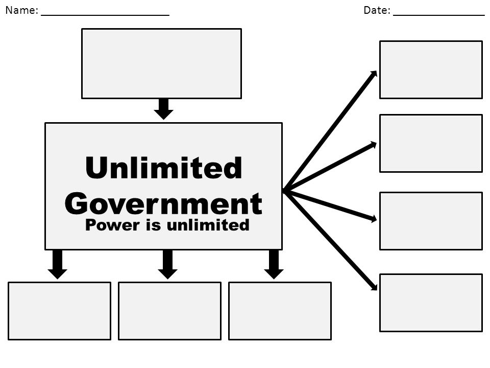 Name: _____________________ Date: _______________ Unlimited Government Power is unlimited