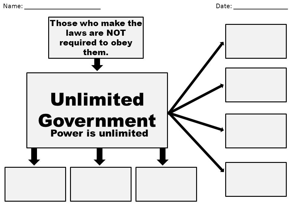 Name: _____________________ Date: _______________ Unlimited Government Power is unlimited Those who make the laws are NOT required to obey them.