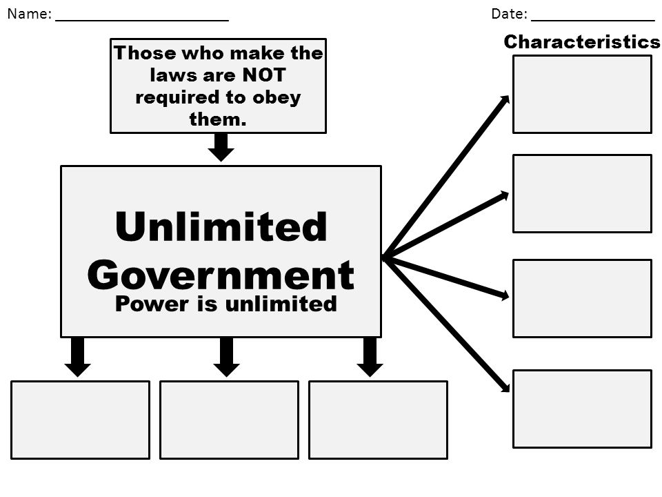 Name: _____________________ Date: _______________ Unlimited Government Power is unlimited Those who make the laws are NOT required to obey them. Chara