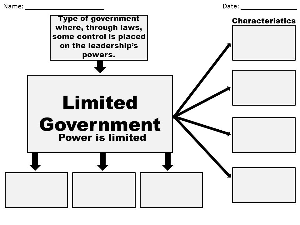 Name: _____________________ Date: _______________ Limited Government Power is limited Type of government where, through laws, some control is placed o