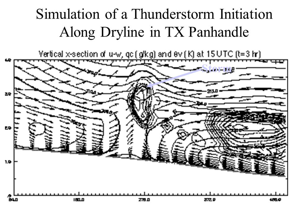 Simulation of a Thunderstorm Initiation Along Dryline in TX Panhandle Storm Note converging winds and rising motion