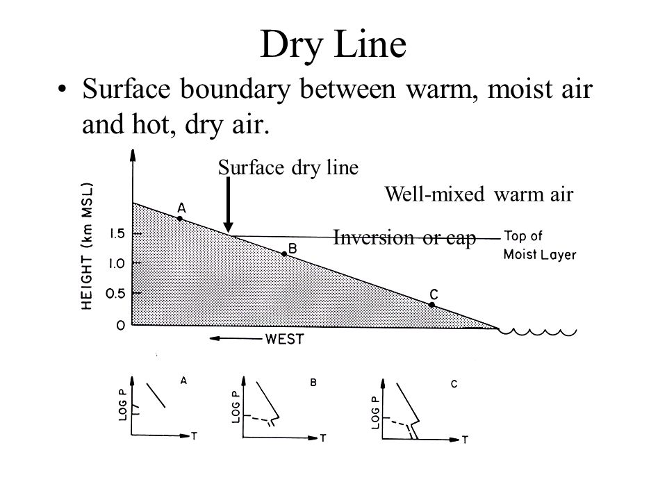 Dry Line Surface boundary between warm, moist air and hot, dry air.