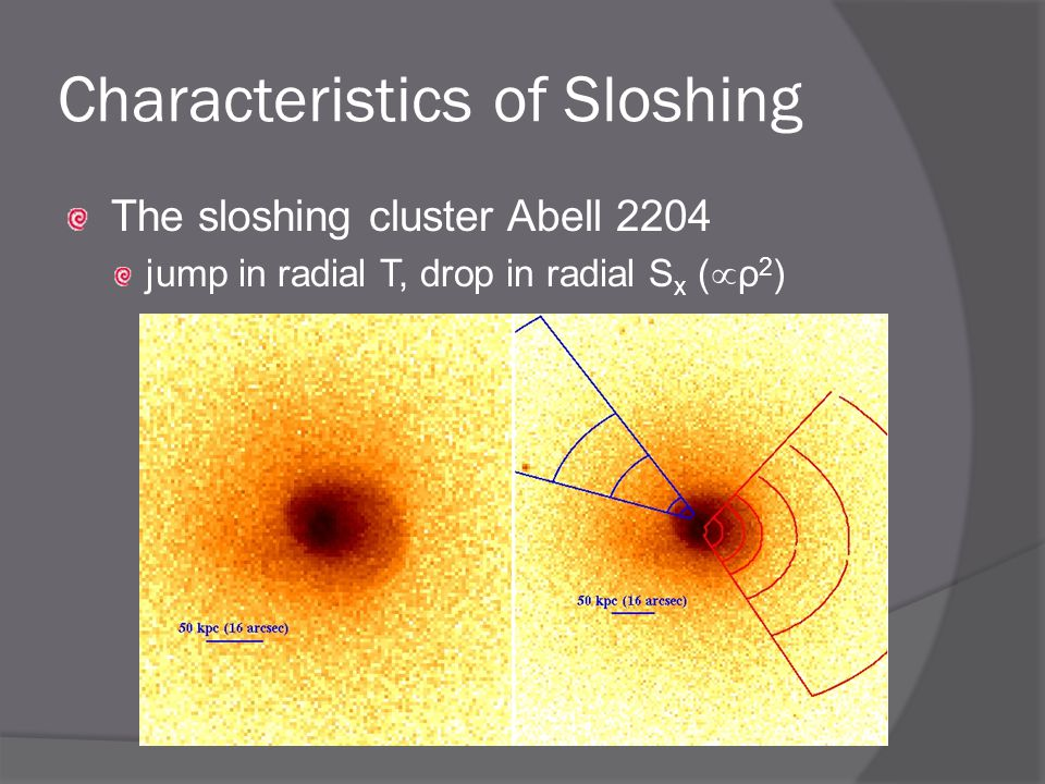 Characteristics of Sloshing The sloshing cluster Abell 2204 jump in radial T, drop in radial S x (  ρ 2 )