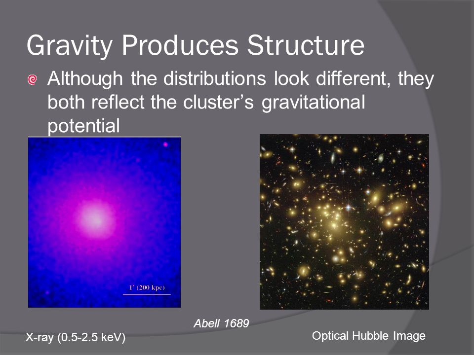 Abell 1689 X-ray ( keV) Optical Hubble Image Gravity Produces Structure Although the distributions look different, they both reflect the cluster's gravitational potential