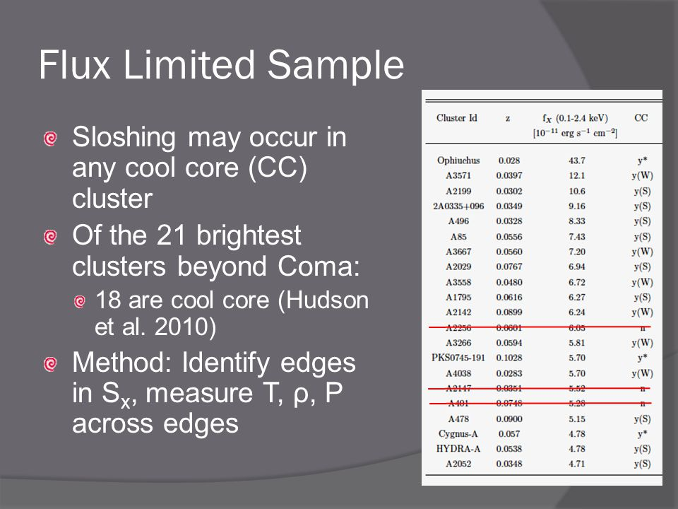 Flux Limited Sample Sloshing may occur in any cool core (CC) cluster Of the 21 brightest clusters beyond Coma: 18 are cool core (Hudson et al.