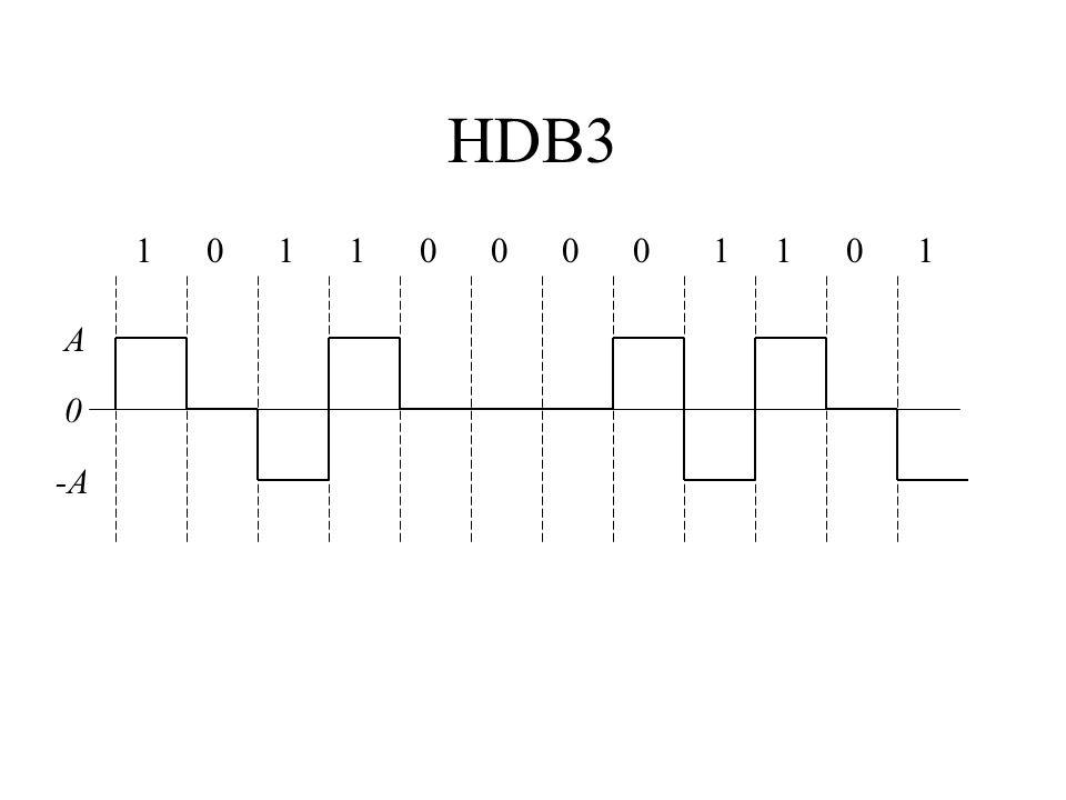 HDB3 101100001101 -A 0 A