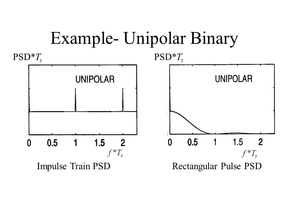 Example- Unipolar Binary Impulse Train PSDRectangular Pulse PSD f *T s PSD*T s