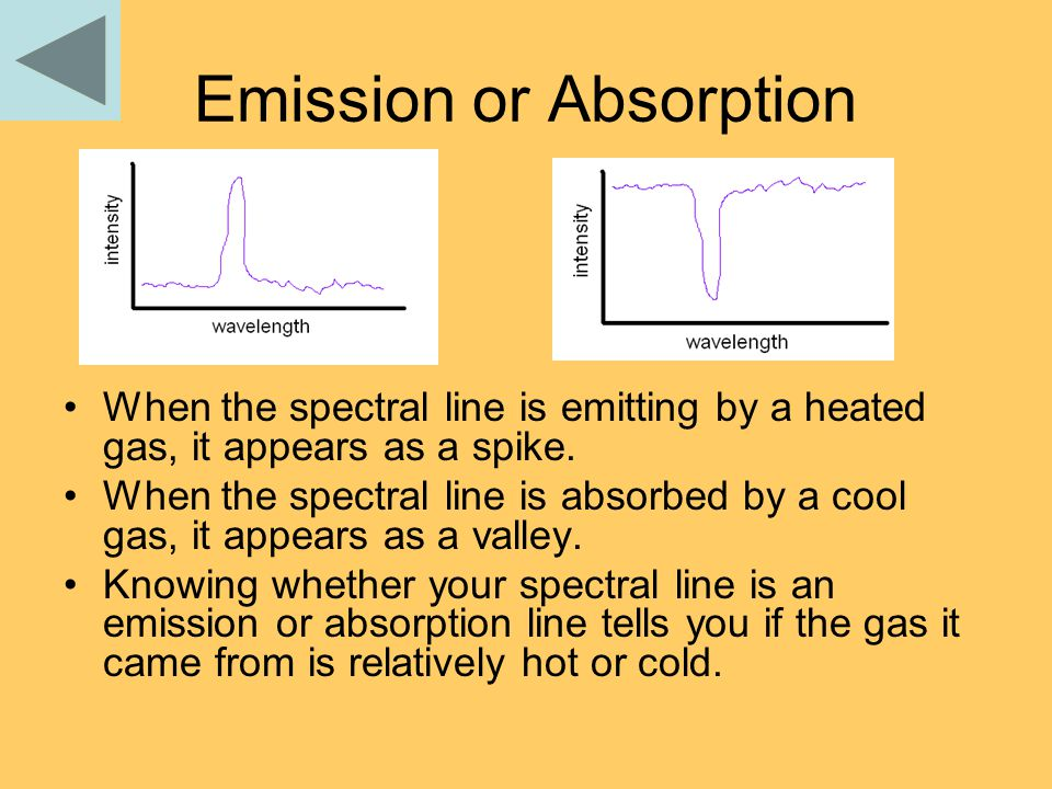 Emission or Absorption When the spectral line is emitting by a heated gas, it appears as a spike. When the spectral line is absorbed by a cool gas, it