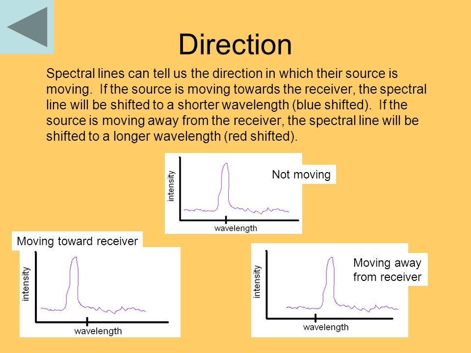 Direction Spectral lines can tell us the direction in which their source is moving. If the source is moving towards the receiver, the spectral line wi