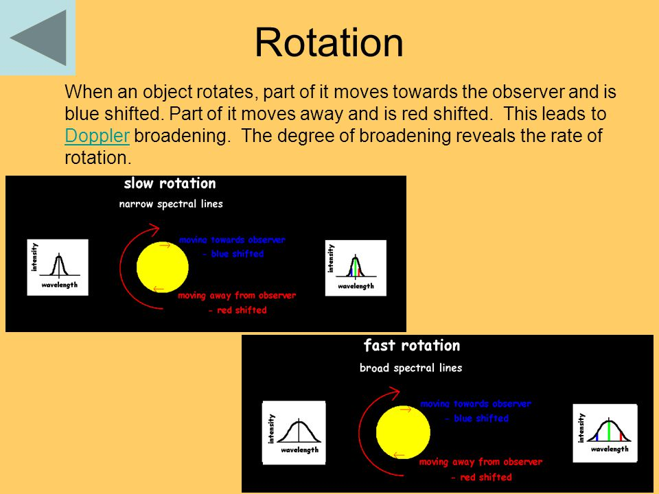 Rotation When an object rotates, part of it moves towards the observer and is blue shifted.