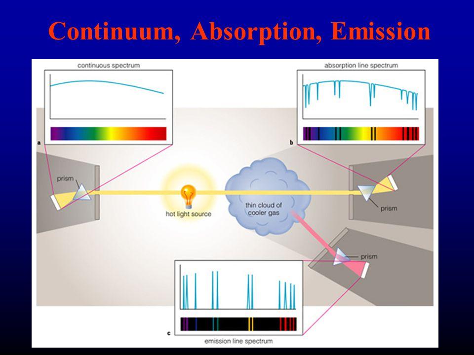 Continuum, Absorption, Emission