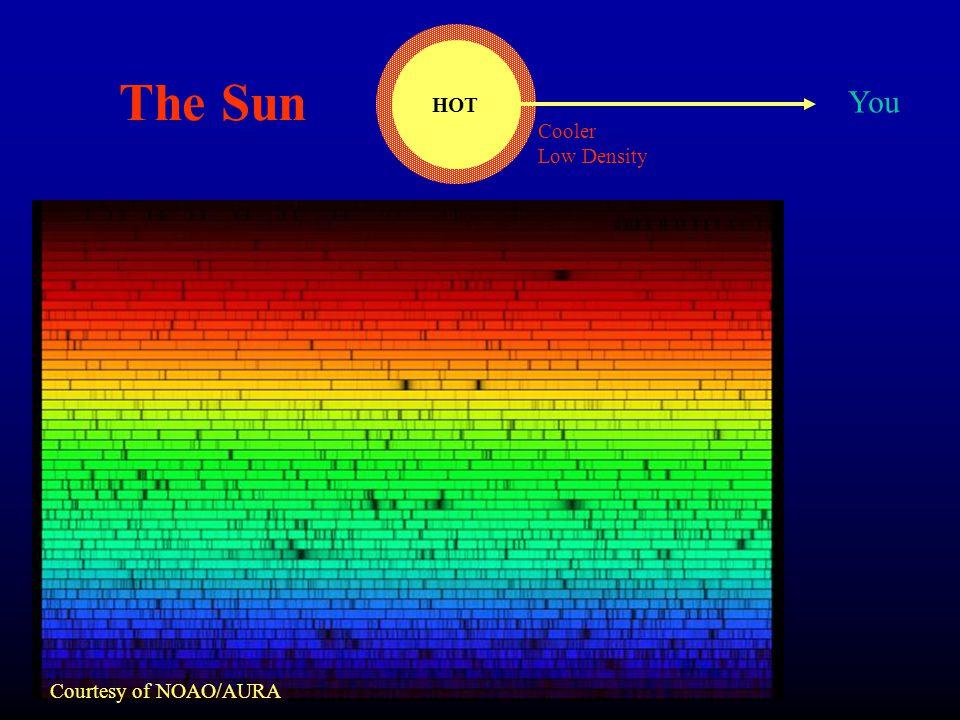 The Sun Courtesy of NOAO/AURA HOT You Cooler Low Density