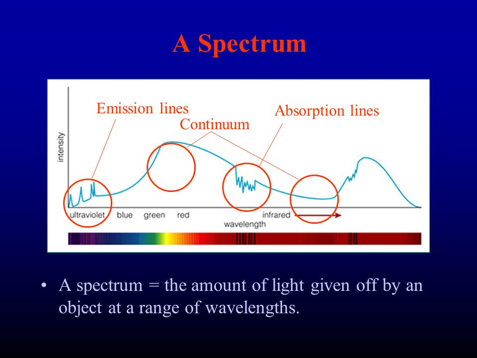 So Now… From the presence and position of Spectral Lines we can know: –Composition (H, He, H 2 O, etc.) –Movement through space (towards or away) –How fast?