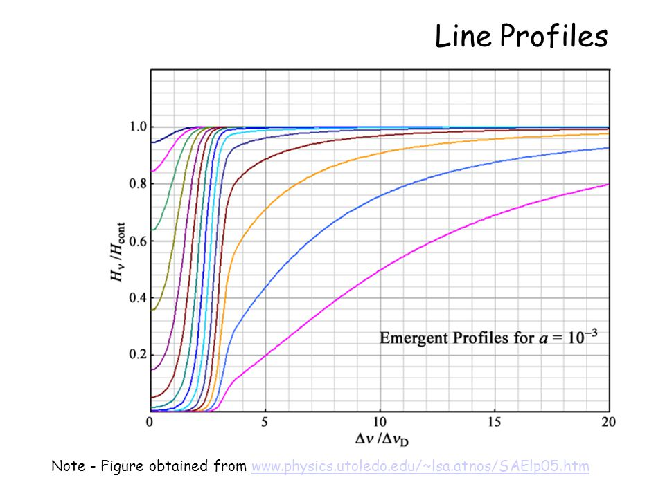 Chapter 13 – Behavior of Spectral Lines Formalism of radiative transfer in spectral lines –Transfer equation for lines –The line source function Computing the line profile in LTE Depth of formation Temperature and pressure dependence of line strength The curve of growth We began with line absorption coefficients which give the shapes of spectral lines.