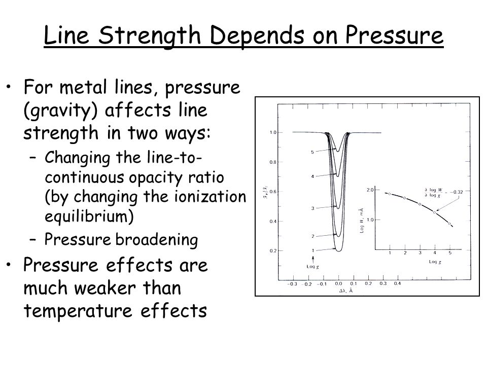 Line Strength Depends on Pressure For metal lines, pressure (gravity) affects line strength in two ways: –Changing the line-to- continuous opacity ratio (by changing the ionization equilibrium) –Pressure broadening Pressure effects are much weaker than temperature effects