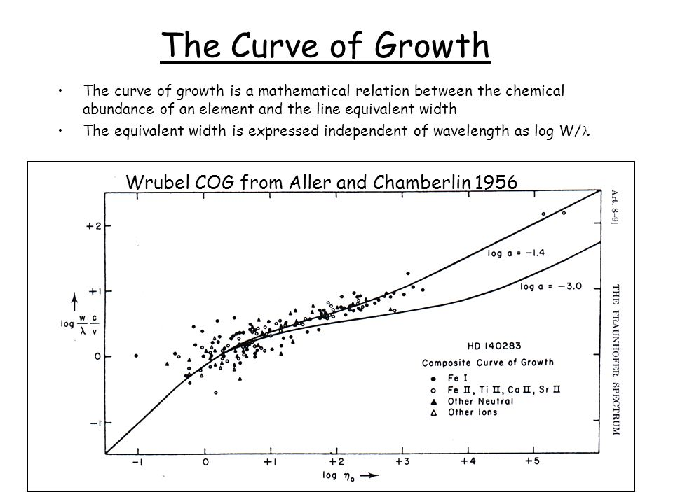 The Curve of Growth The curve of growth is a mathematical relation between the chemical abundance of an element and the line equivalent width The equivalent width is expressed independent of wavelength as log W/ Wrubel COG from Aller and Chamberlin 1956