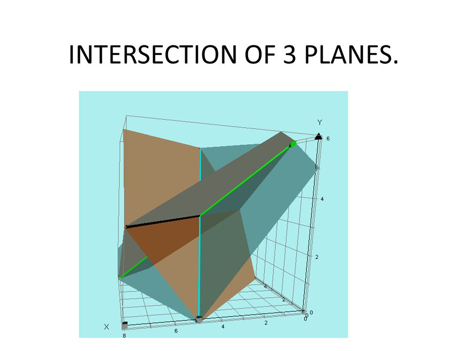 INTERSECTION OF 3 PLANES.