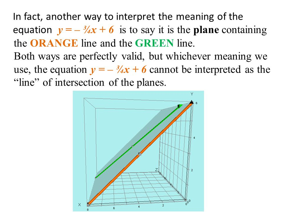 In fact, another way to interpret the meaning of the equation y = – ¾x + 6 is to say it is the plane containing the ORANGE line and the GREEN line. Bo