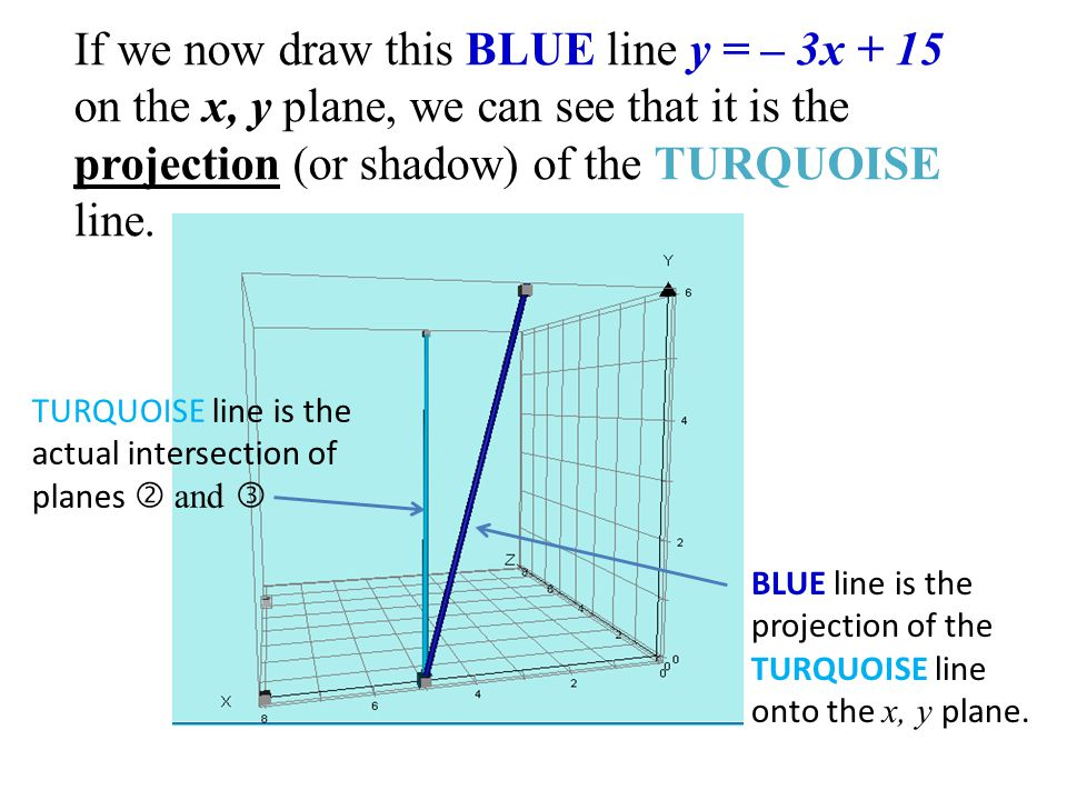 If we now draw this BLUE line y = – 3x + 15 on the x, y plane, we can see that it is the projection (or shadow) of the TURQUOISE line. TURQUOISE line