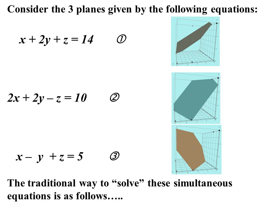 Consider the 3 planes given by the following equations: x + 2y + z = 14  2x + 2y – z = 10  x – y + z = 5  The traditional way to solve these simultaneous equations is as follows…..