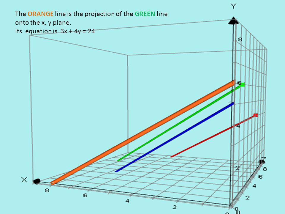 The ORANGE line is the projection of the GREEN line onto the x, y plane. Its equation is 3x + 4y = 24