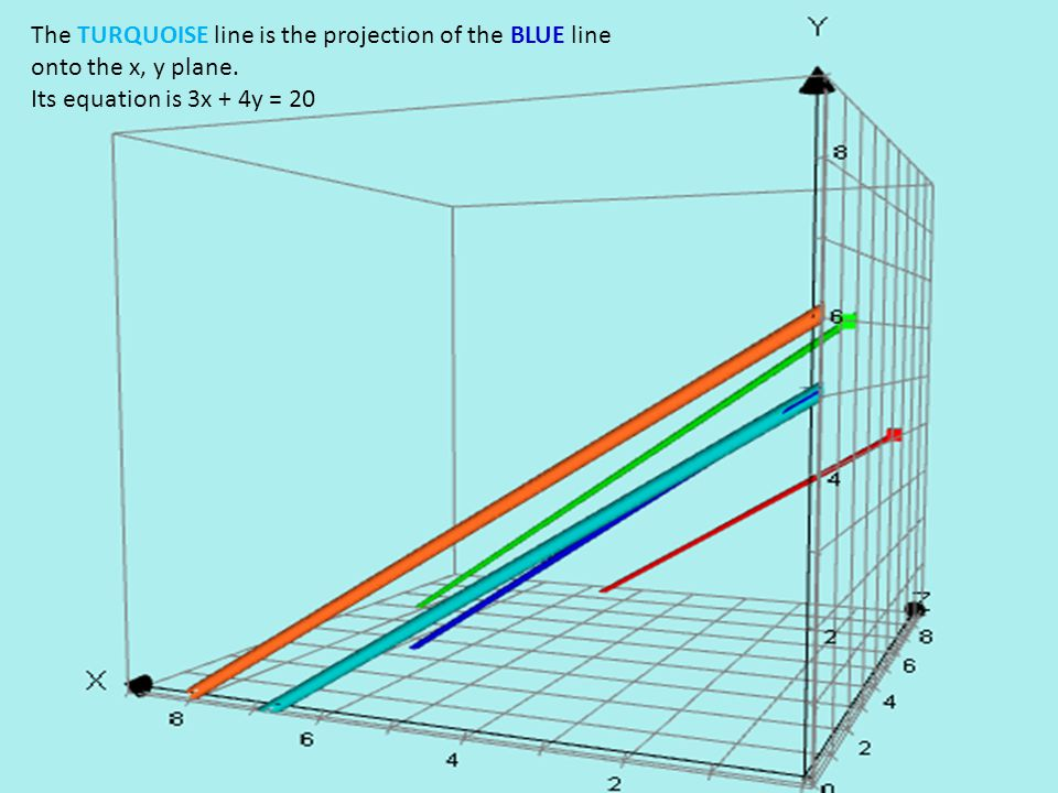 The TURQUOISE line is the projection of the BLUE line onto the x, y plane. Its equation is 3x + 4y = 20