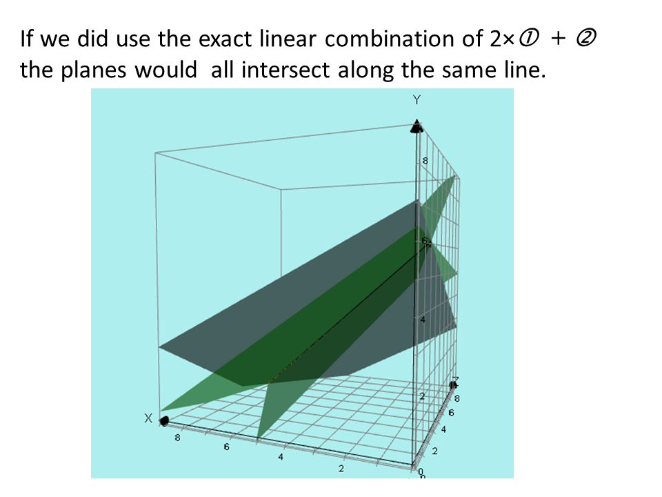 If we did use the exact linear combination of 2×  +  the planes would all intersect along the same line.