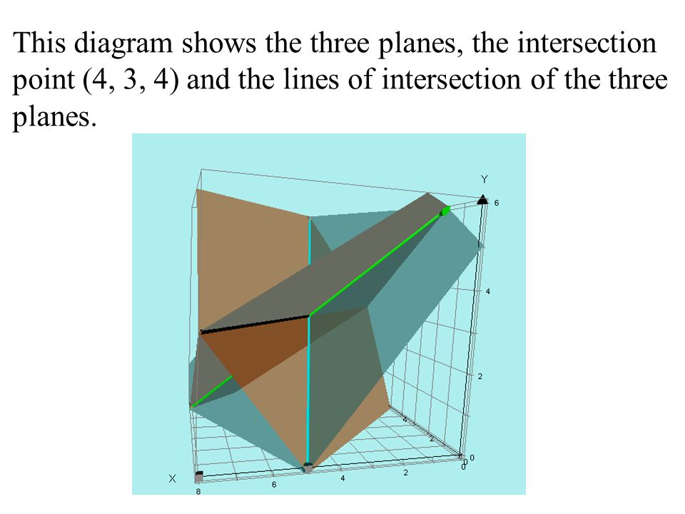 This diagram shows the three planes, the intersection point (4, 3, 4) and the lines of intersection of the three planes.