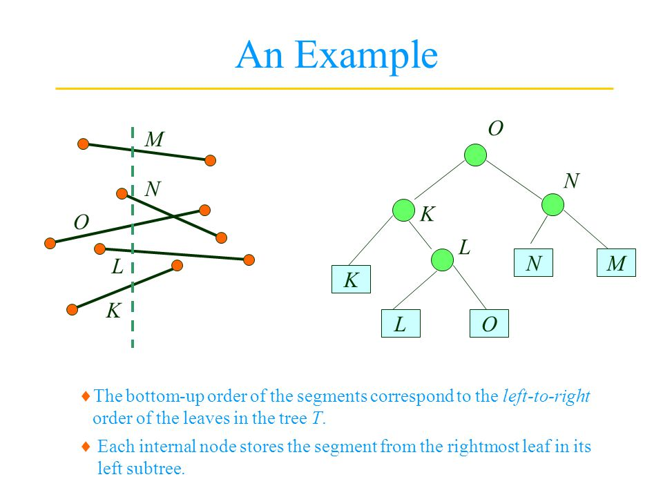 An Example L K M N O K LO NM K L N O  The bottom-up order of the segments correspond to the left-to-right order of the leaves in the tree T.