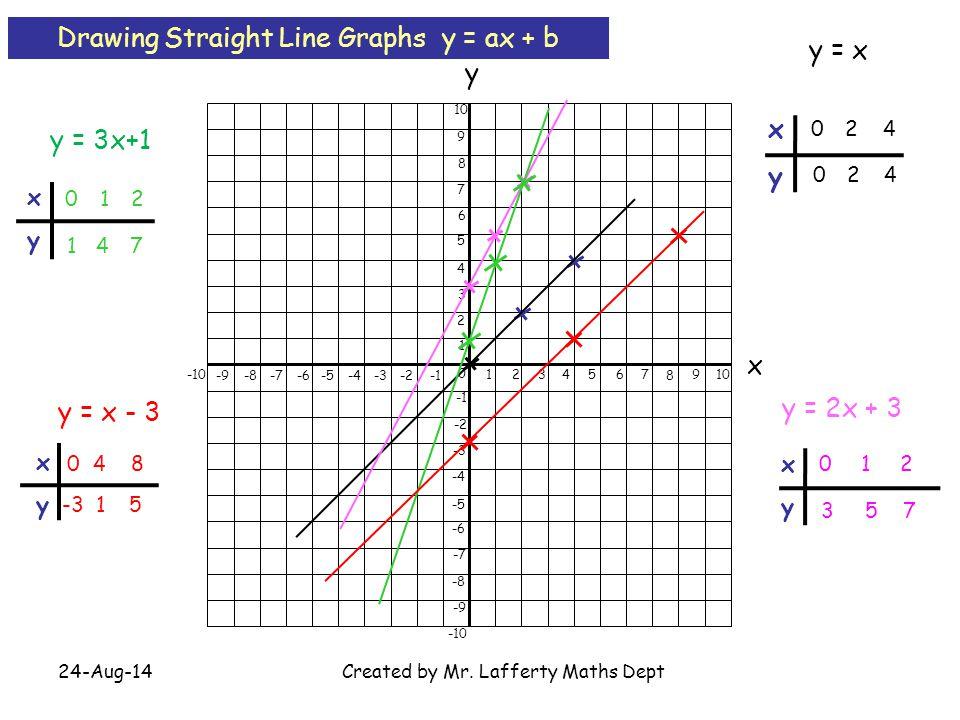 24-Aug-14Created by Mr. Lafferty Maths Dept 0 1234567 8 910 -9-8 -7 -6 -5 -4-3-2 -10 x y 1 2 3 4 5 6 7 8 9 10 -2 -3 -4 -5 -6 -7 -8 -9 -10 y = x y = 2x