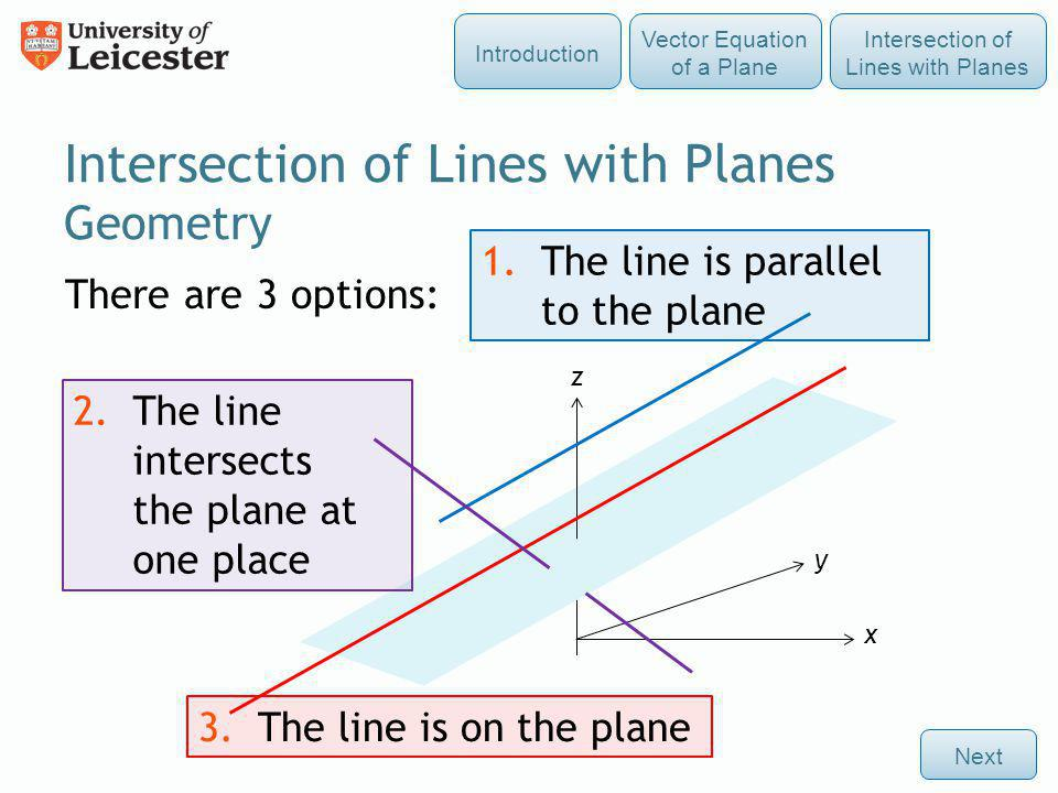 Intersection of Lines with Planes Geometry There are 3 options: 1.The line is parallel to the plane 2.The line intersects the plane at one place 3.The