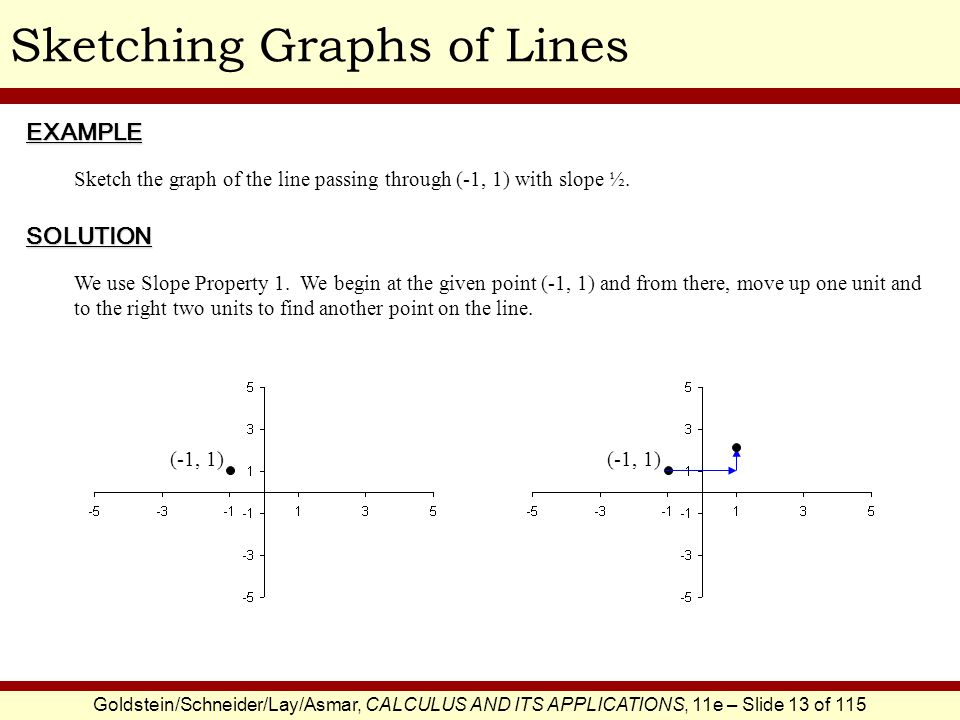 Goldstein/Schneider/Lay/Asmar, CALCULUS AND ITS APPLICATIONS, 11e – Slide 13 of 115 Sketching Graphs of LinesEXAMPLE SOLUTION Sketch the graph of the