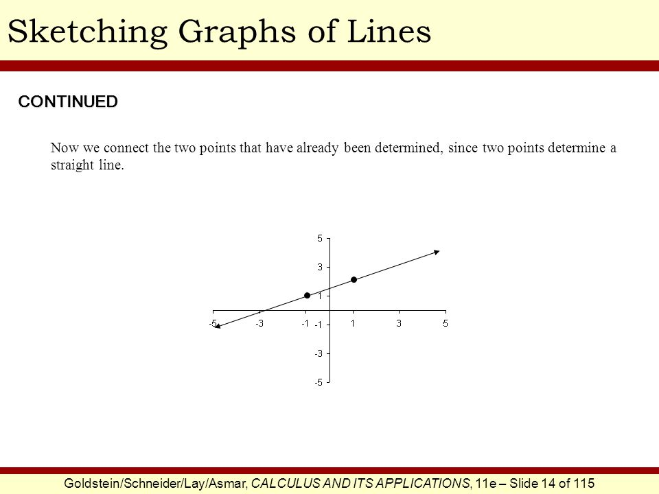 Goldstein/Schneider/Lay/Asmar, CALCULUS AND ITS APPLICATIONS, 11e – Slide 14 of 115 Sketching Graphs of Lines Now we connect the two points that have