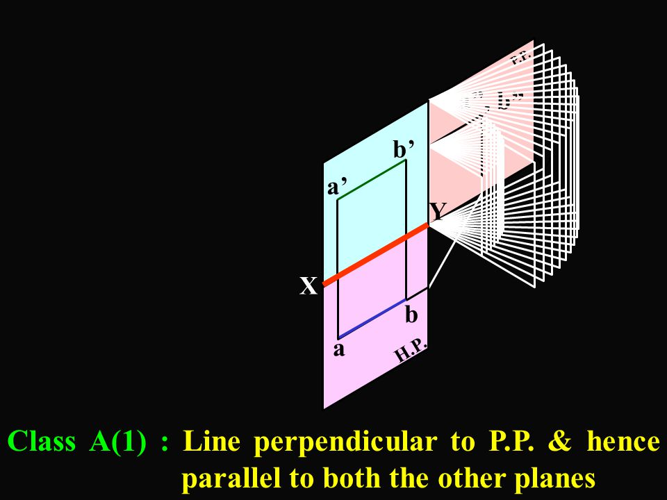 X Y a' b' H.P. V.P. a b Class A(1) : Line perpendicular to P.P. & hence parallel to both the other planes