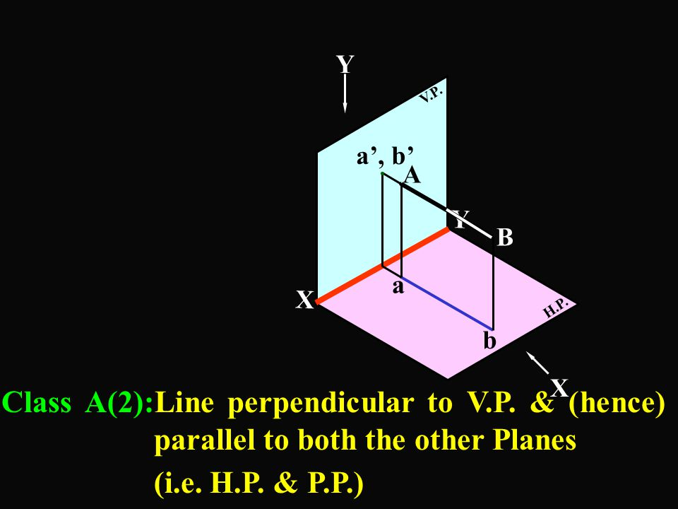 X Y Profile Plane a' 30 b' a T.V.=T.L. F.V.=T.L. 20 10 Y1Y1 Y1Y1 50 Data given :- (1)T.L. = 50mm (2)Point A 20 below H.P. 30mm Behind V.P. (3)Line is