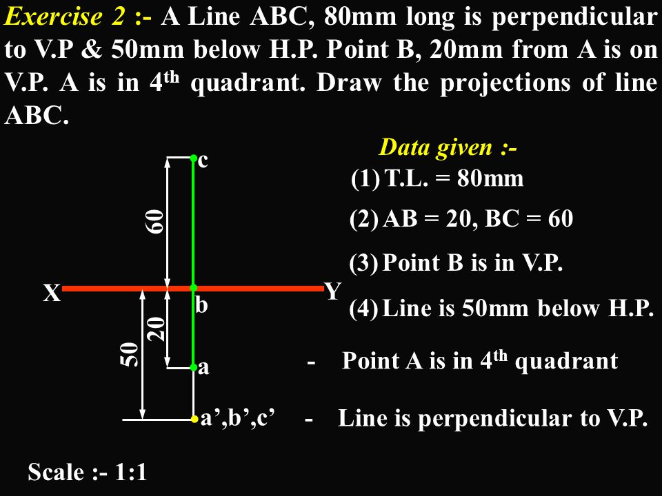 V.P. H.P. a', b' X Y a b T.V. F.V.. Class A(2):Line perpendicular to V.P. & (hence) parallel to both the other Planes