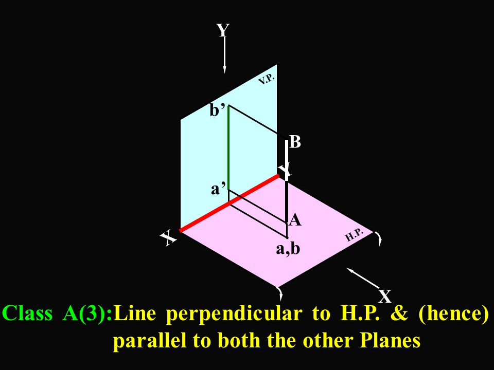 . 50 a b c a',b',c' 20 60 Y X Exercise 2 :- A Line ABC, 80mm long is perpendicular to V.P & 50mm below H.P. Point B, 20mm from A is on V.P. A is in 4