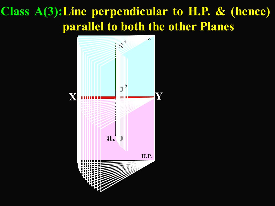 a,b. H.P. Class A(3):Line perpendicular to H.P. & (hence) parallel to both the other Planes V.P. a' b' Y X