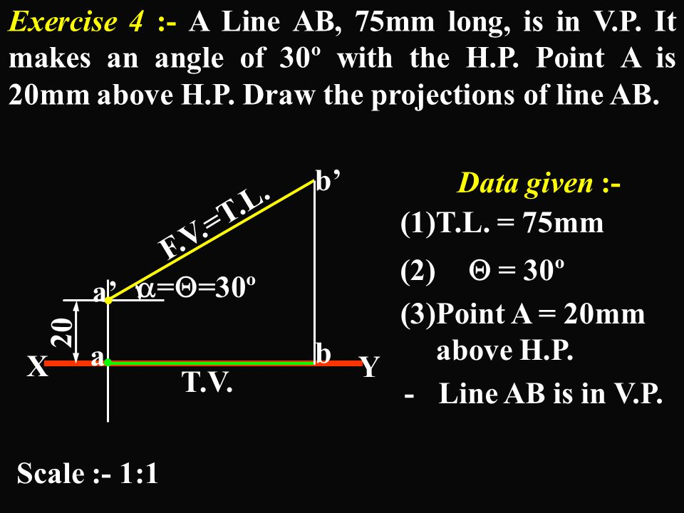 V.P. b' a' b a V.P. X Y θ Class B(1): Line contained by ( or parallel to) V.P. & inclined to H.P. by 