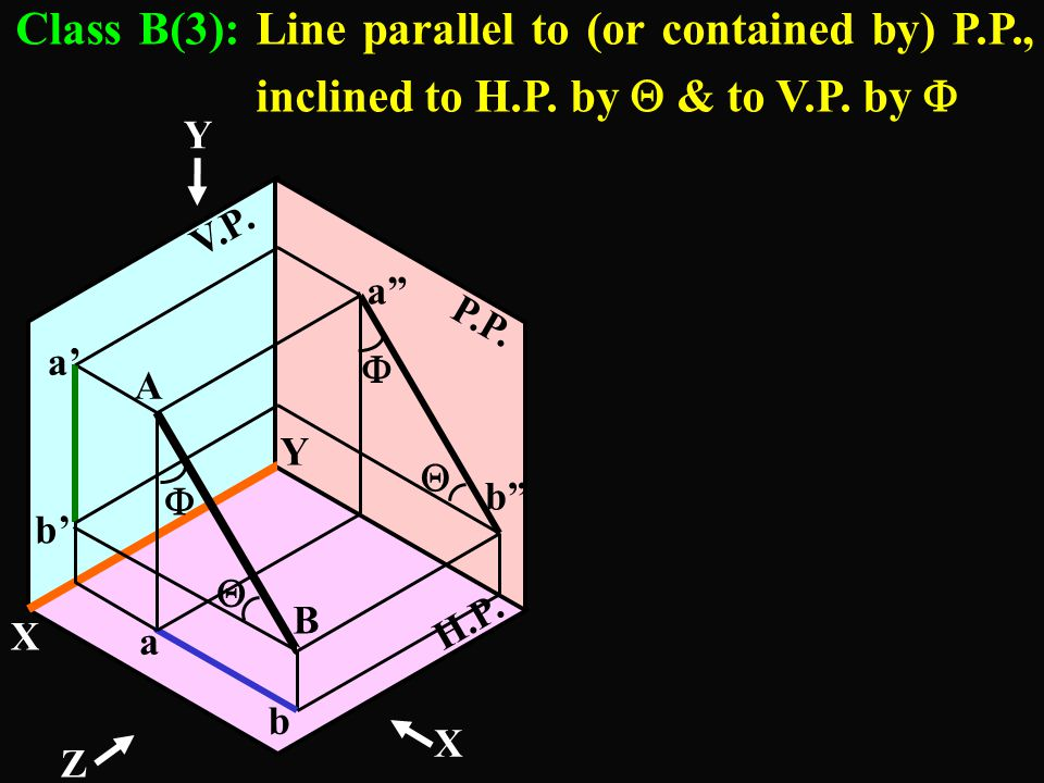 10 X Y a b b' a' P.L. = T.L == F.V. 40 Data given :- (1)T.L. = 120mm (3)Point B 10 above H.P. 40mm in Front of V.P. -Line is parallel to H.P. -Poi